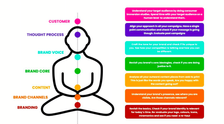 Process of how we help brands meditate with our 7 steps.